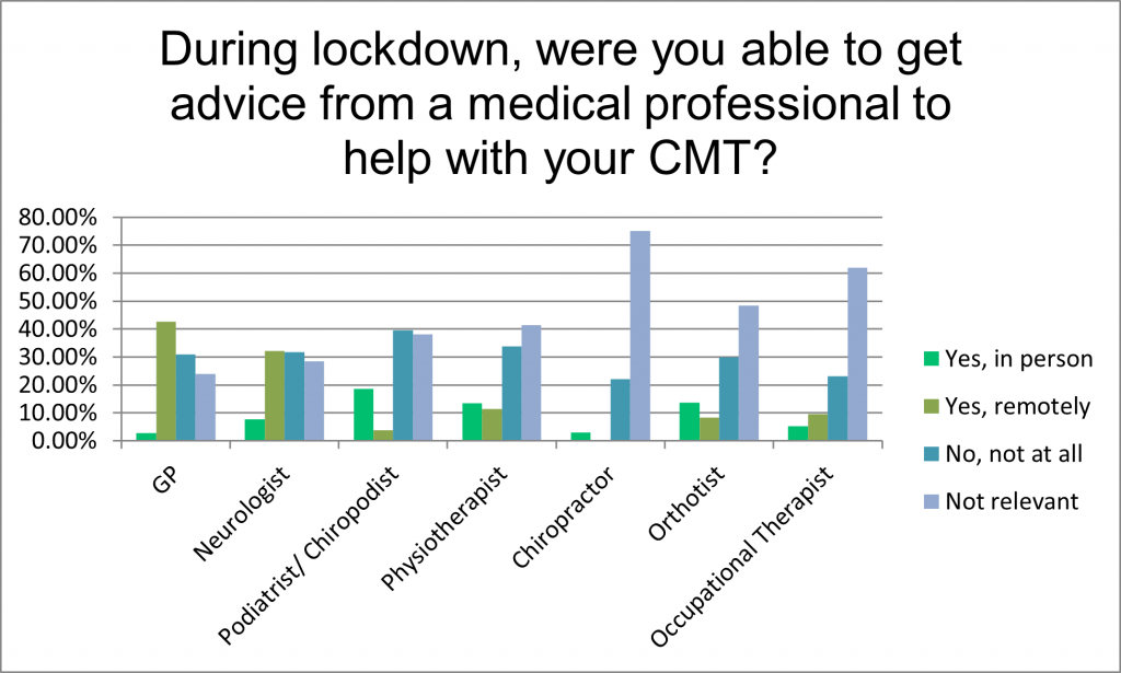 graph showing how people living with CMT in the UK had access to advice from a medical professional during lockdown