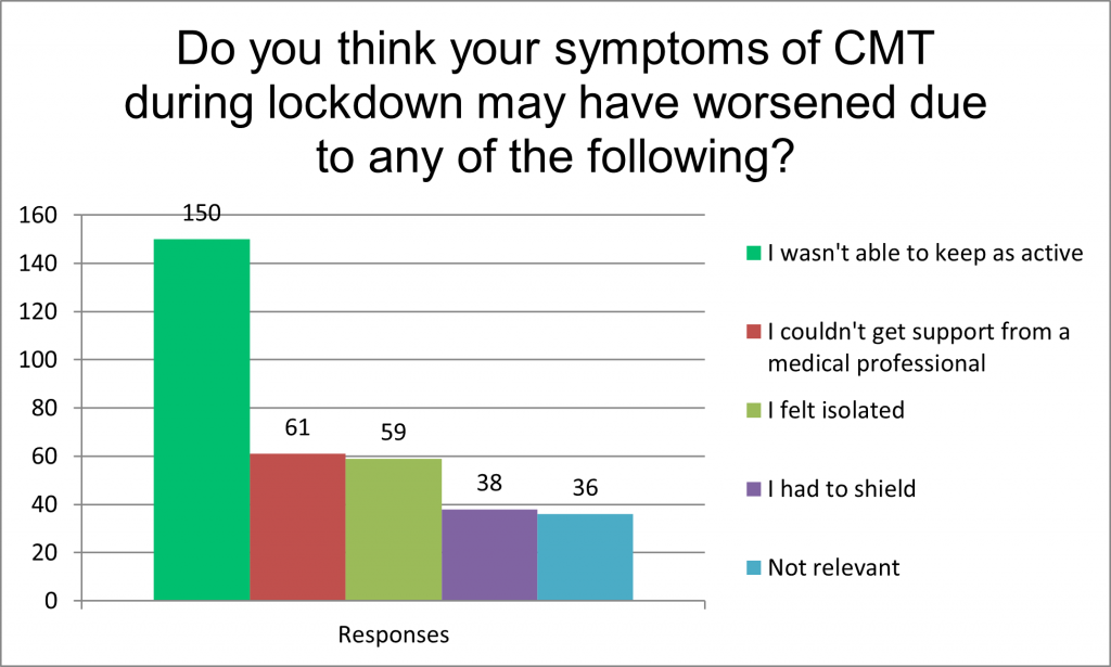 Graph showing why people living with CMT in the UK thought their symptoms worsened during lockdown