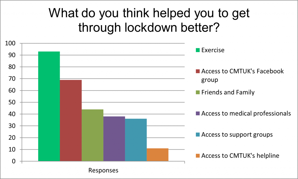 Graph showing what helped people living with CMT in the UK get through lockdown better